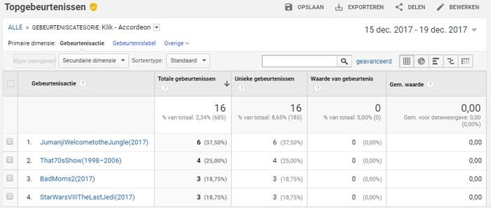 Google Analytics: hoeveel mensen klikken een accordeon open?