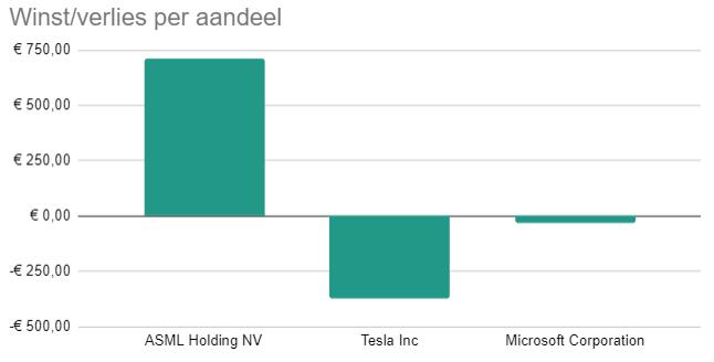 Grafiek winst/verlies per aandeel