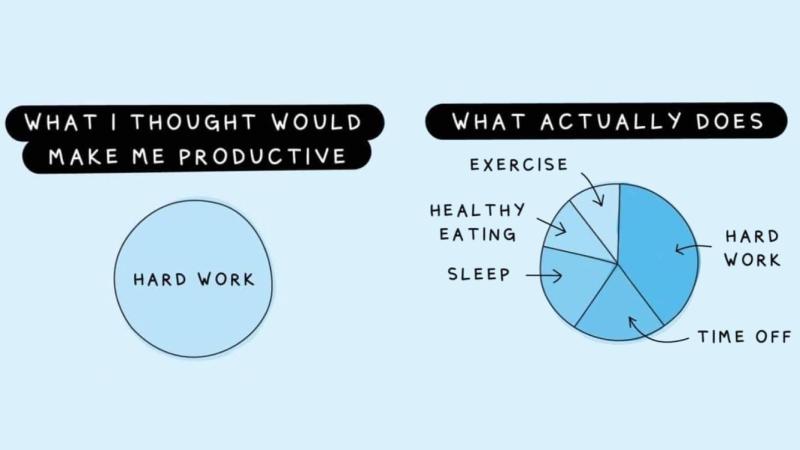 Productiviteit draait om meer dan hard werken